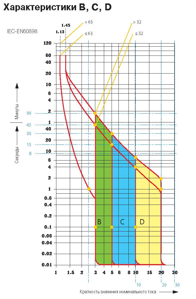 Характеристики отключения B, C, D