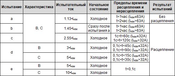 Таблица испытаний автоматический выключателей