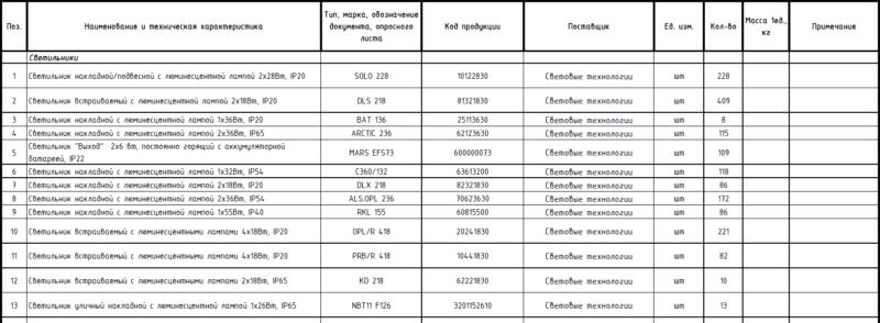 Спецификация по ГОСТ 21.110-2013