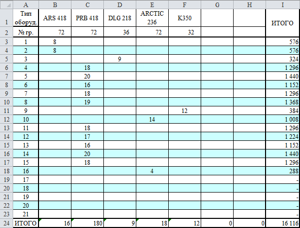 Таблица нагрузок в расчетной таблице DDECAD
