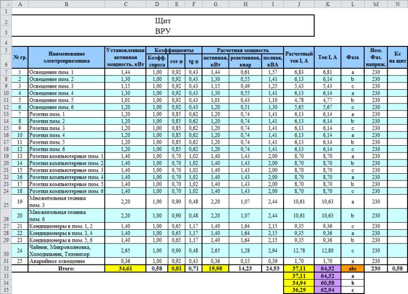 Расчет нагрузок в Excel  projectbeginru