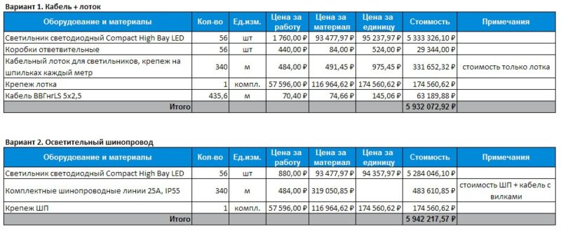 Сравнение стоимости монтажа системы освещения