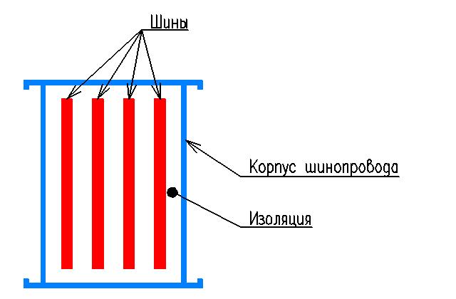 Конструкция шинопровода
